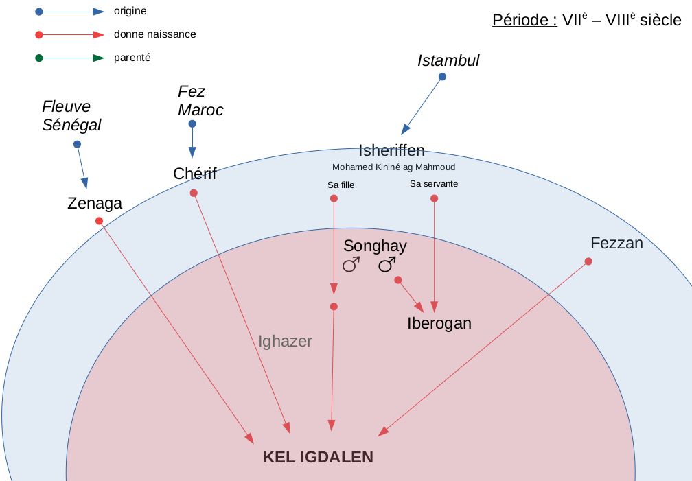 keligdalen origines