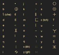 alphabettifinar